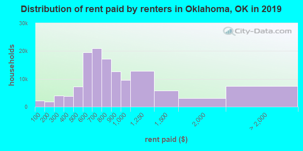 Oklahoma County contract rent distribution in 2009