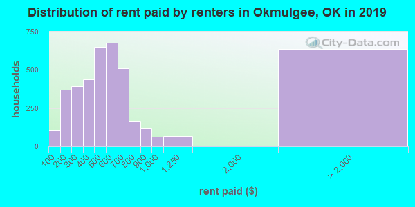 Okmulgee County contract rent distribution in 2009