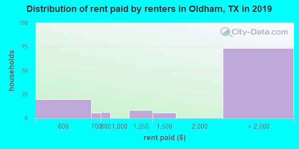 Oldham County contract rent distribution in 2009