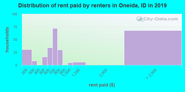 Oneida County contract rent distribution in 2009