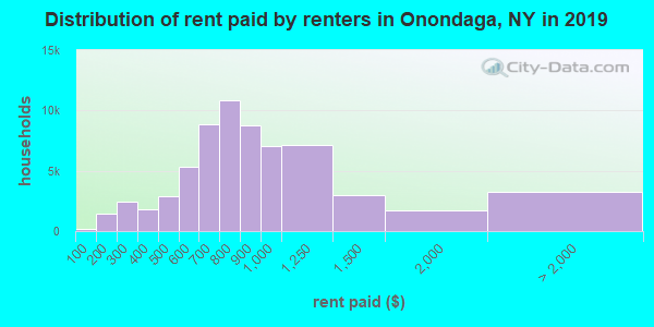 Onondaga County contract rent distribution in 2009