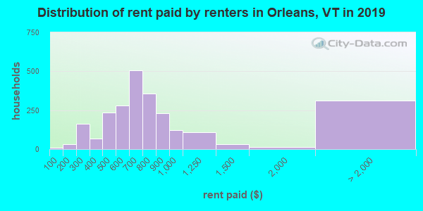 Orleans County contract rent distribution in 2009
