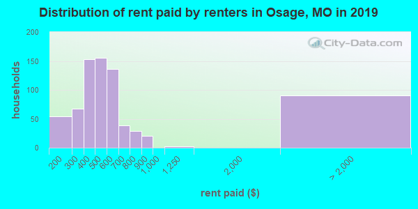 Osage County contract rent distribution in 2009