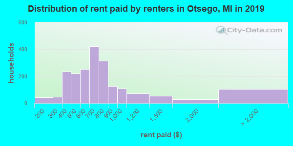 Otsego County contract rent distribution in 2009