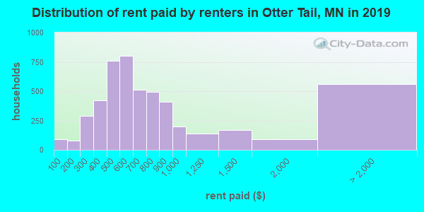 Otter Tail County contract rent distribution in 2009