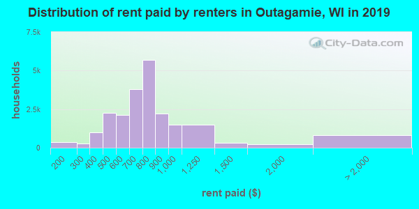 Outagamie County contract rent distribution in 2009