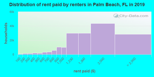 Palm Beach County contract rent distribution in 2009