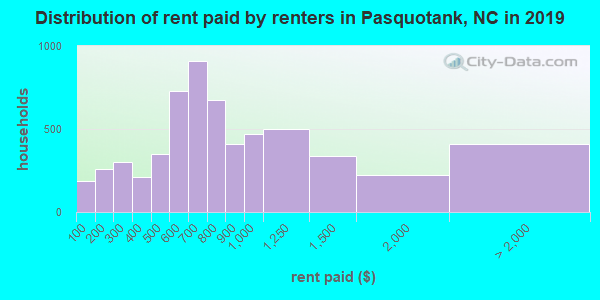 Pasquotank County contract rent distribution in 2009
