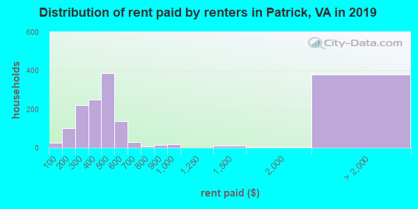 Patrick County contract rent distribution in 2009