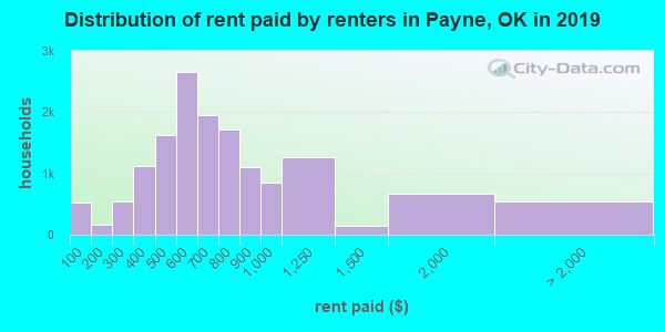 Payne County contract rent distribution in 2009