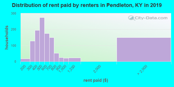 Pendleton County contract rent distribution in 2009
