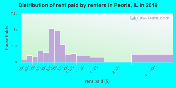 Peoria County contract rent distribution in 2009