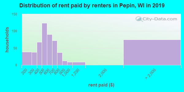 Pepin County contract rent distribution in 2009