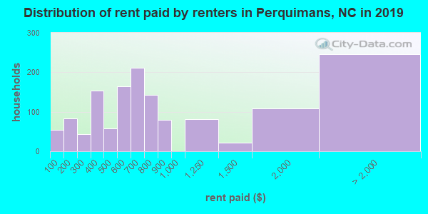 Distribution of rent paid by renters in Perquimans, NC in 2018