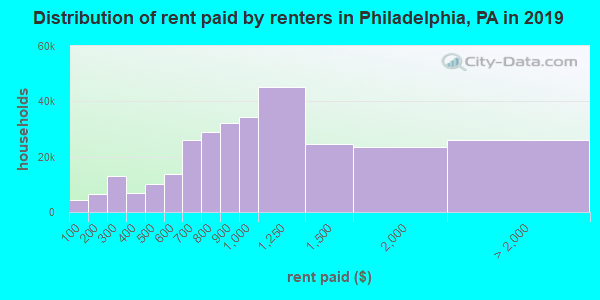 Philadelphia County contract rent distribution in 2009