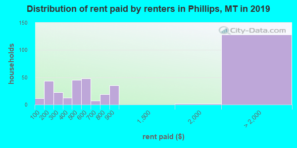 Distribution of rent paid by renters in Phillips, MT in 2017
