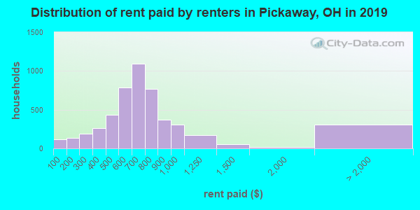 Distribution of rent paid by renters in Pickaway, OH in 2019