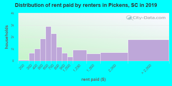 Pickens County contract rent distribution in 2009