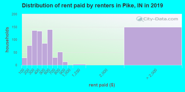 Pike County contract rent distribution in 2009