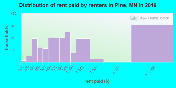 Pine County contract rent distribution in 2009
