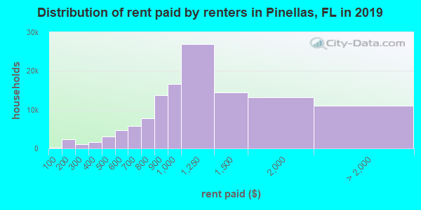 Pinellas County contract rent distribution in 2009
