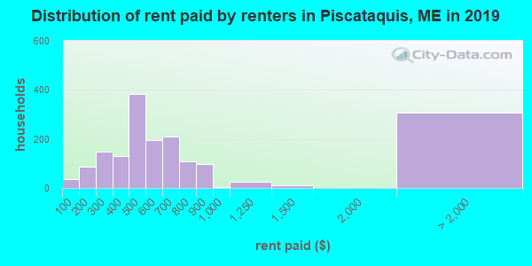 Piscataquis County contract rent distribution in 2009