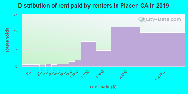 Placer County contract rent distribution in 2009