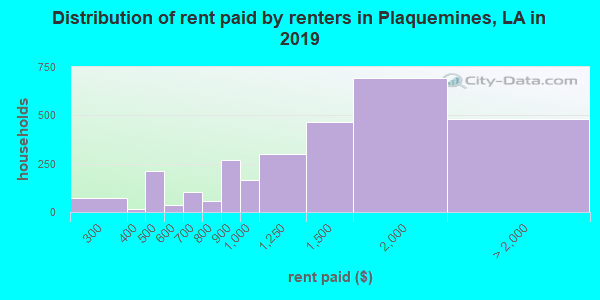 Plaquemines Parish contract rent distribution in 2009