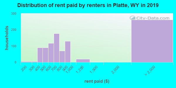 Distribution of rent paid by renters in Platte, WY in 2017