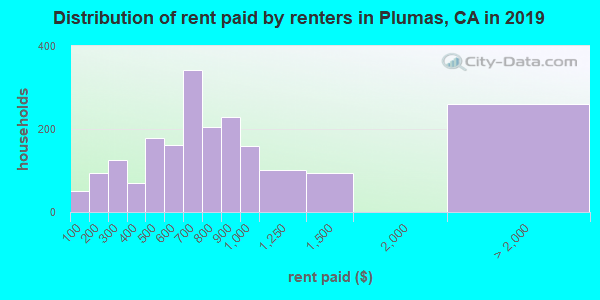 Plumas County contract rent distribution in 2009