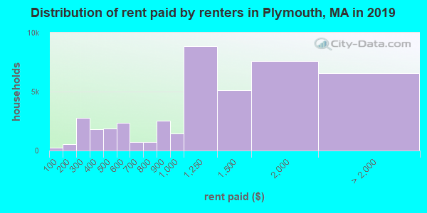 Plymouth County contract rent distribution in 2009