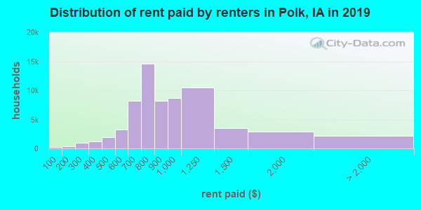 Polk County contract rent distribution in 2009