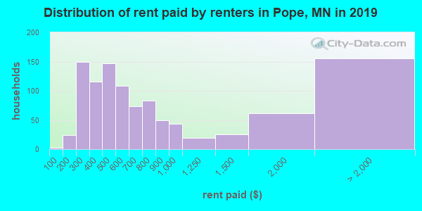 Pope County contract rent distribution in 2009
