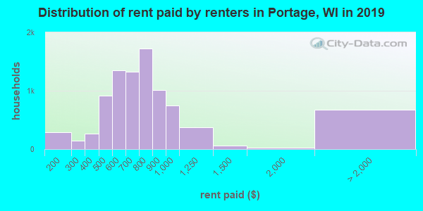Portage County contract rent distribution in 2009