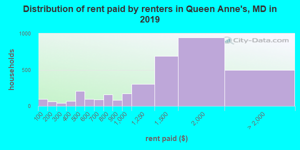Distribution of rent paid by renters in Queen Anne's, MD in 2017