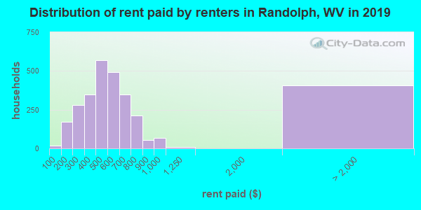 Randolph County contract rent distribution in 2009