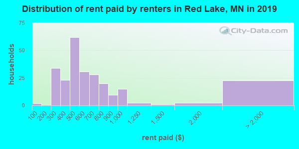 Red Lake County contract rent distribution in 2009