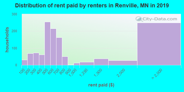 Distribution of rent paid by renters in Renville, MN in 2019