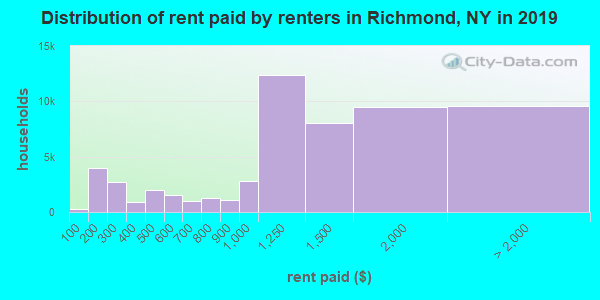 Richmond County contract rent distribution in 2009
