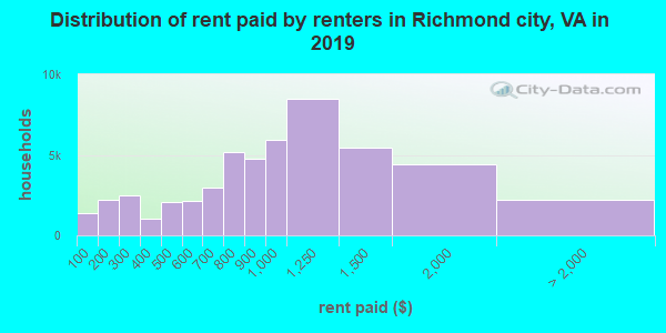 Richmond city contract rent distribution in 2009