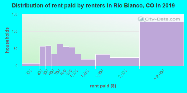 Rio Blanco County contract rent distribution in 2009
