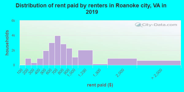 Distribution of rent paid by renters in Roanoke city, VA in 2017