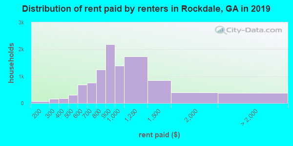 Rockdale County contract rent distribution in 2009