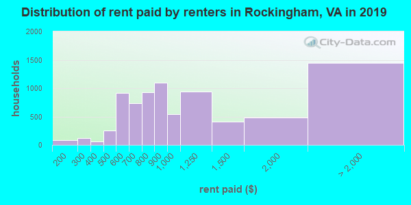 Rockingham County contract rent distribution in 2009