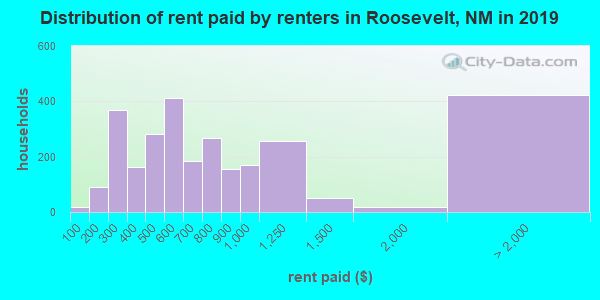 Roosevelt County contract rent distribution in 2009