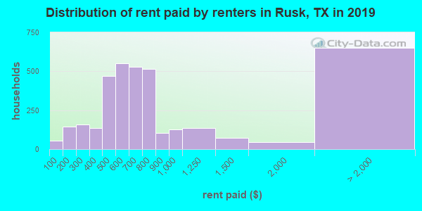 Rusk County contract rent distribution in 2009