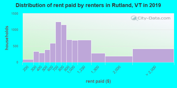 Rutland County contract rent distribution in 2009