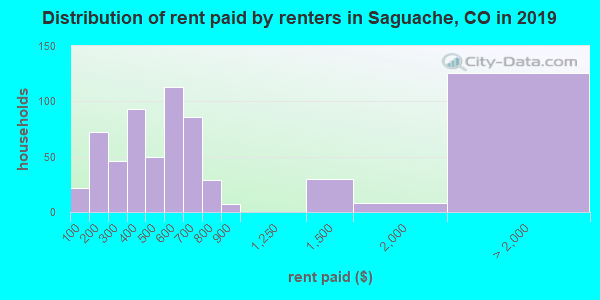 Saguache County contract rent distribution in 2009