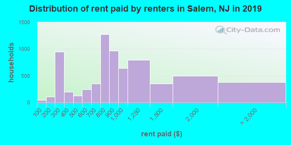 Salem County contract rent distribution in 2009