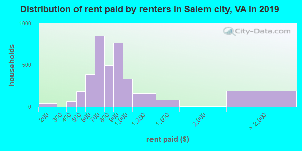 Salem city contract rent distribution in 2009